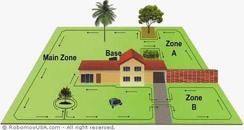 robomow perimeter and zone setup